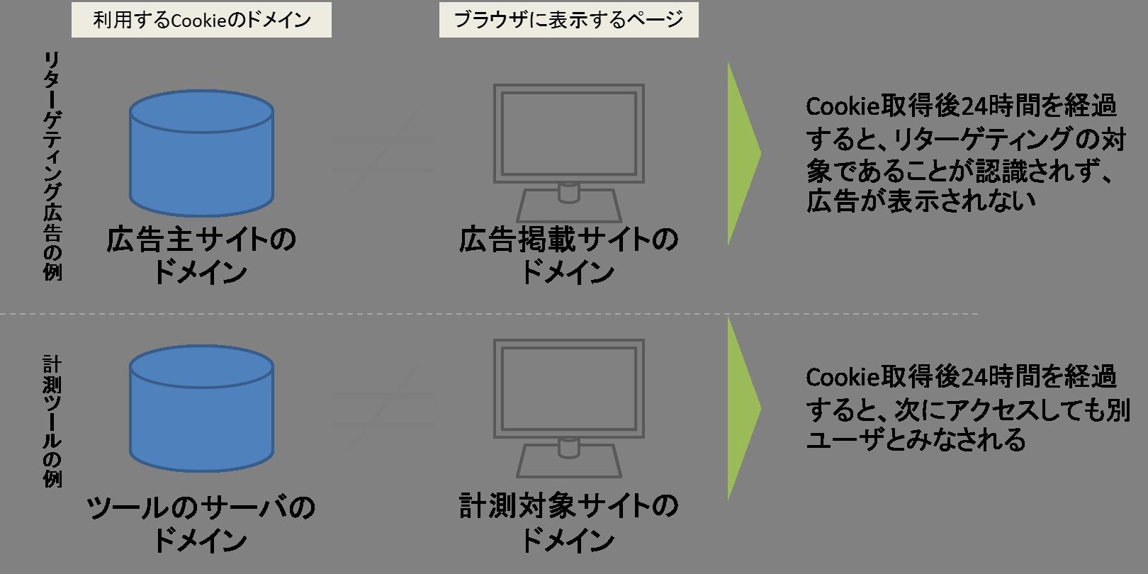 ITPの影響例